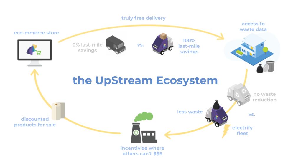 Circular Economy UpStream Ecosystem Explainer